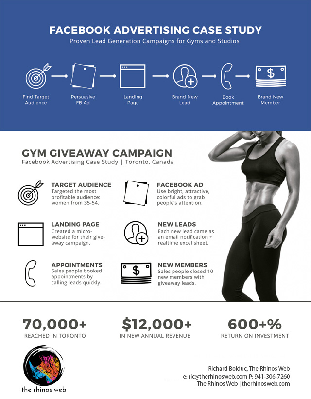 Gym facebook ad campaigns
