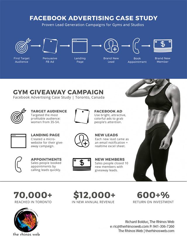 Gym facebook ad campaigns